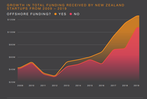 Figure 1: Growth in total funding received by New Zealand start-ups, 2009–19